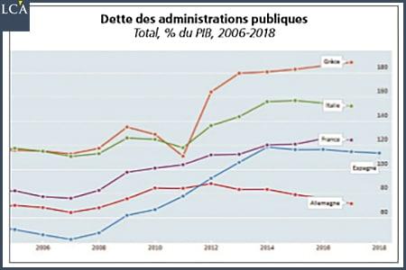 graphique dette des administrations publiques