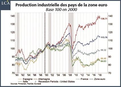 graphique production industrielle dans la zone euro