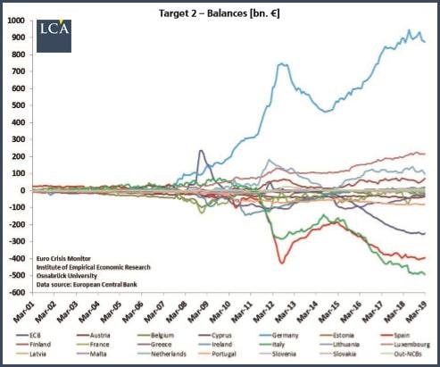 graphique balance du système Target 2