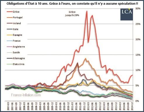 graphique taux d'intérêt des obligations d'Etat à 10 ans