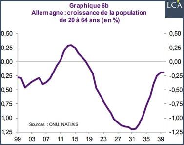 graphique croissance de la population allemande
