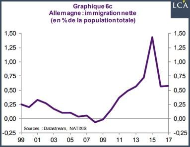 graphique immigration nette en allemagne