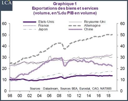 graphique exportations de biens et services