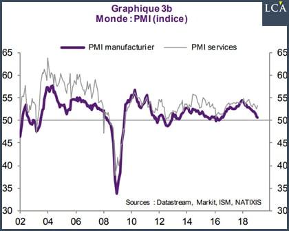graphique indice PMI mondial