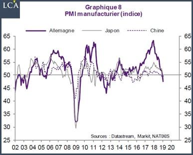 graphique PMI manufacturier Allemagne Japon Chine