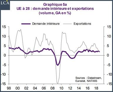 Graphique demande intérieure de l'UE à 28
