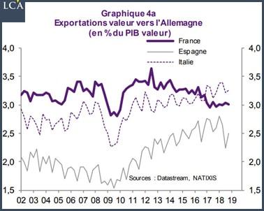 Graphique Exportations vers l'Allemagne