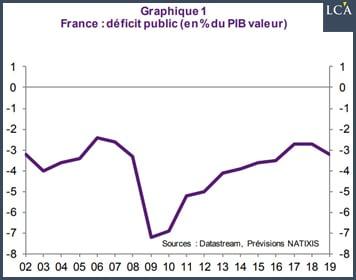 graphique déficit public de la France