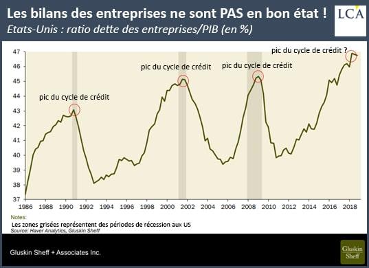 graphique bilan des entreprises