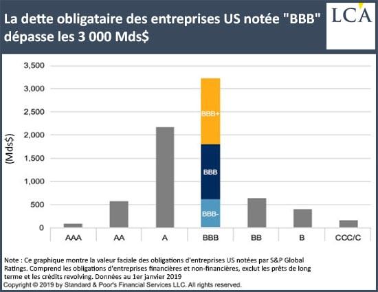 graphique dette obligataire des USA