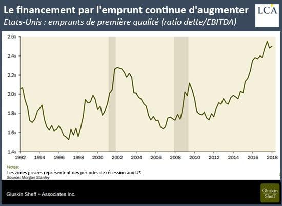 graphique financement par l'emprunt