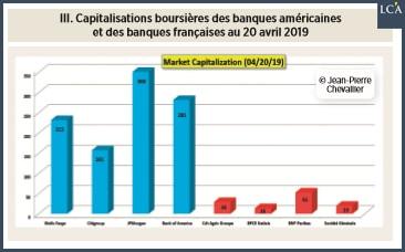 graphique capitalisations boursières des grandes banques américaines et françaises