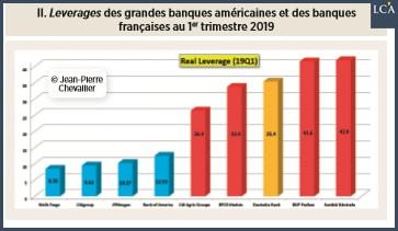graphique leverage ds plus grandes banques américaines et françaises