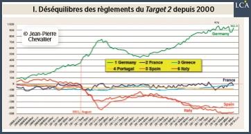 graphique déséquilibre du Target 2