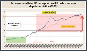 graphique masse monétaire M3 par rapport au PIB de la zone euro