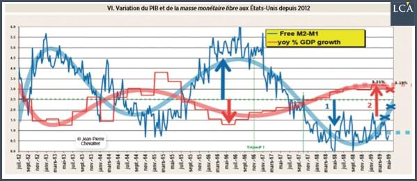 graphique variation du PIB et de la masse monétaire libre