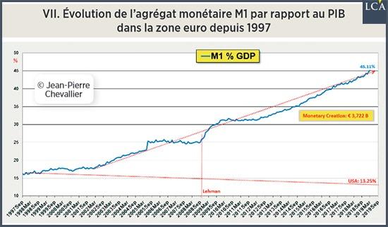 graphique évolution de M1 par rapport au PIB dans la zone euro depuis 1997
