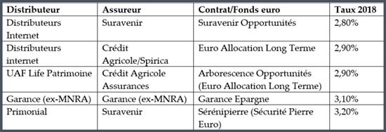 Tableau des meilleurs rendements des fonds d'assurance vie en euross