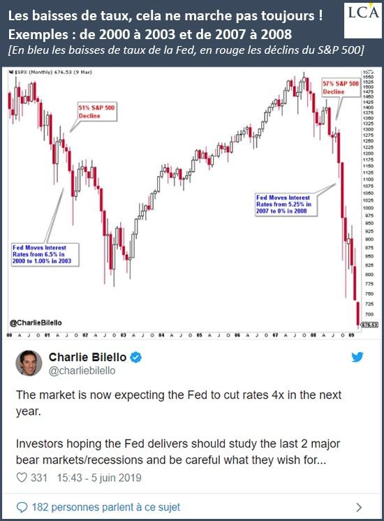 graphique cours du S&P500 et baisses de taux de la Fed
