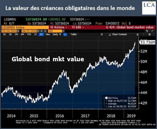 graphique valeur des créances obligataires mondiales