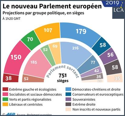 Parlements européens 2014 et 2019