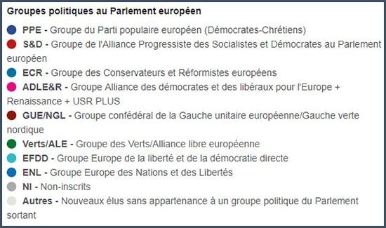 Noms des groupes au Parlement européen
