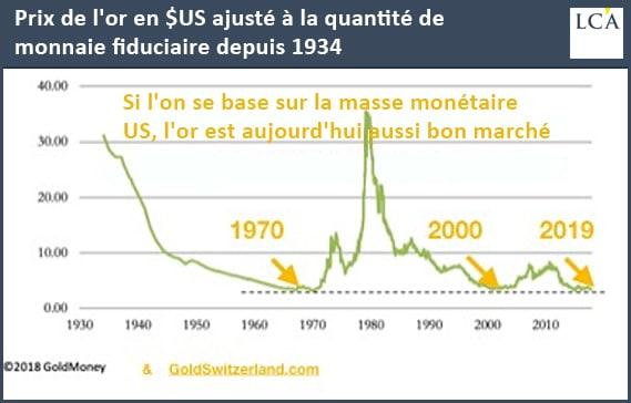 Prix de l'or en dollars ajusté à la masse monétaire