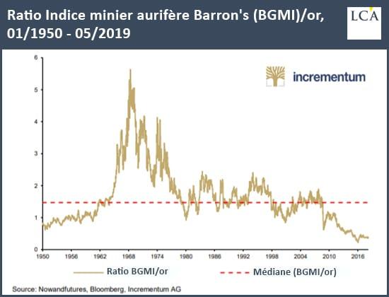 Ratio indice minier aurifère Barron's