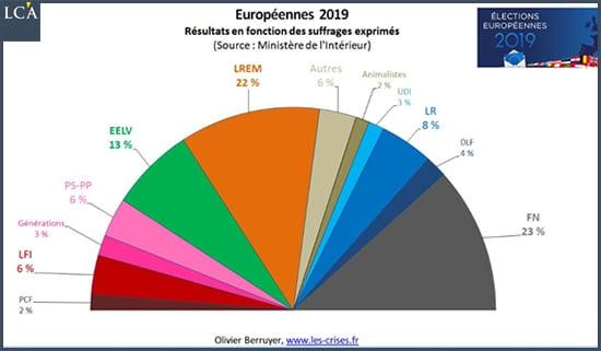 Résultats de l'élection européenne en France
