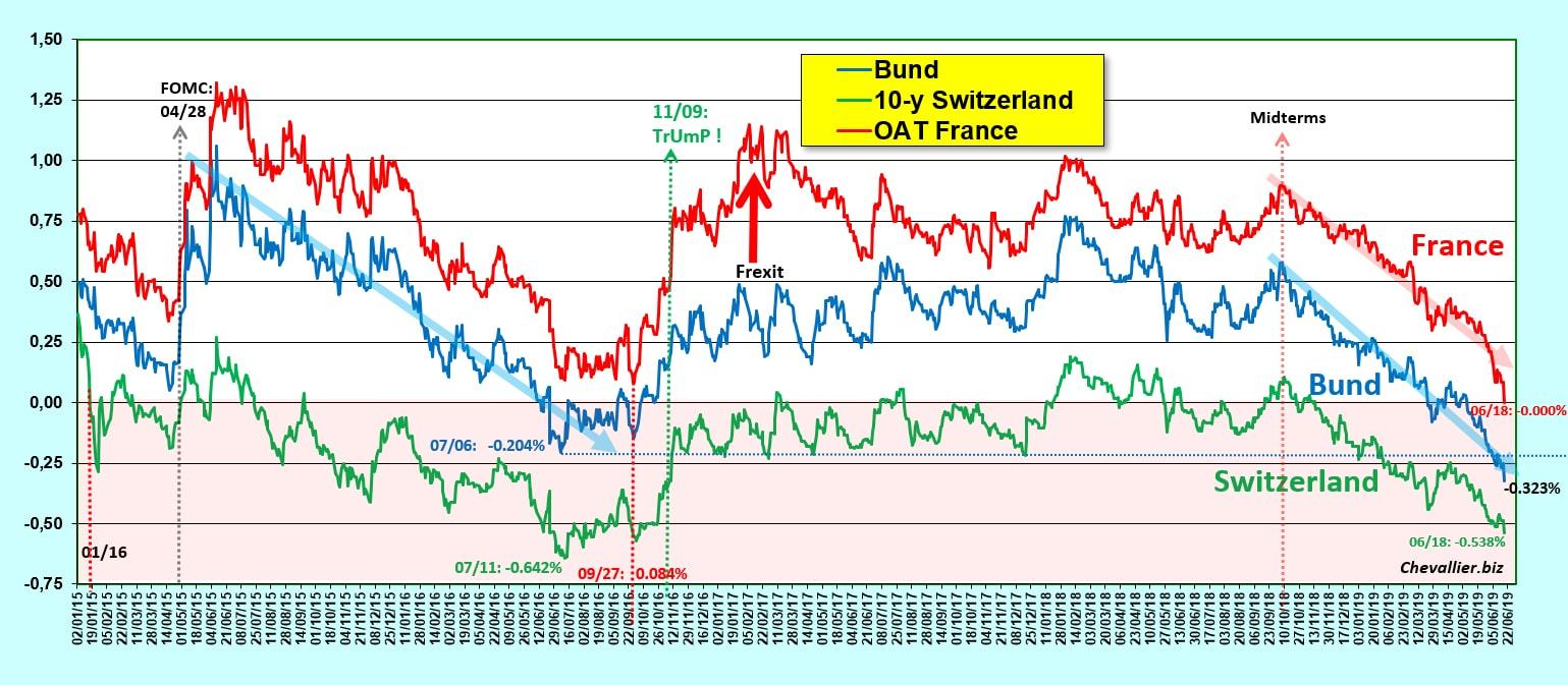 Graphique rendements des bons des Trésors européens de référence à 10 ans