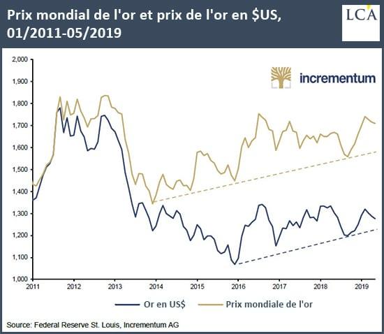 graphique prix mondial de l'or et prix de l'or en dollars