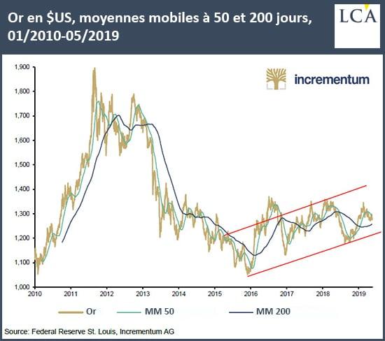 Graphique prix de l'or en dollar et moyennes mobiles à 50 et 200 jours