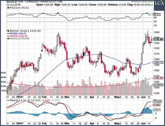 graphique cours de l'or à court terme