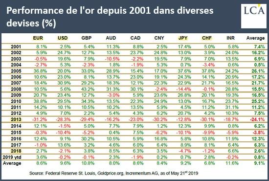 Performance de l'or dans plusieurs devises depuis 2001