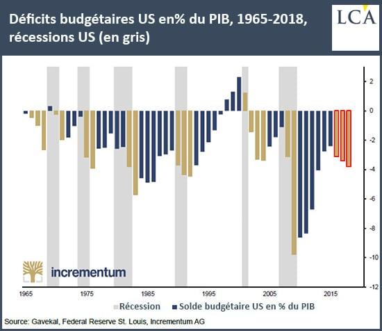 graphique déficit budgétaire américain depuis 1965