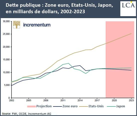Graphique dettes des USA, de la zone euro et du Japon