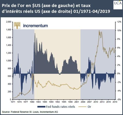graphique cours de l'or en dollars et taux d'intérêt réel américain