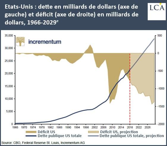graphique dette et déficit américains depuis 1966