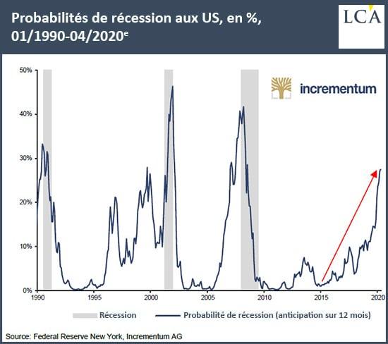 graphique probabilité de récession aux USA