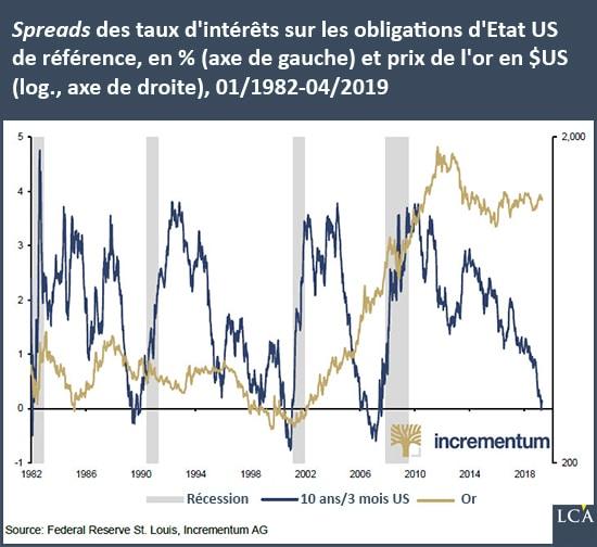 graphique spread des taux d'intérêts sur les obligations d'Etat