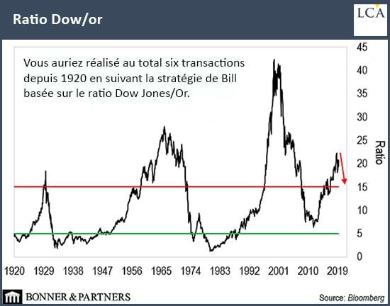 graphique ratio dow / or depuis 1920