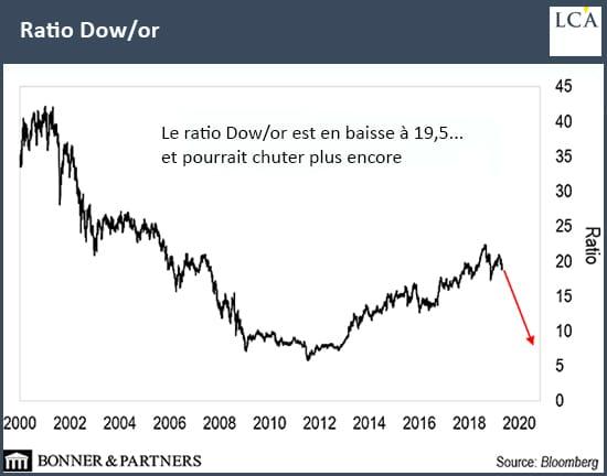 graphique ratio dow / or depuis 2000