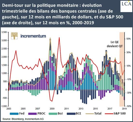 Graphique évolution des bilans des banques centrales