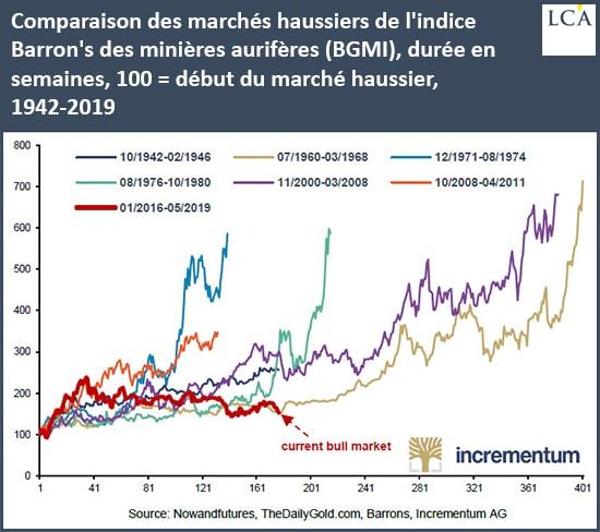 Graphique comparaison marchés haussiers pour les minières aurifères