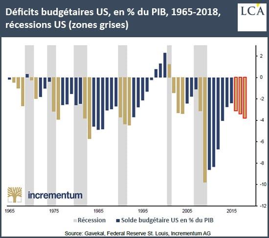 Graphique déficits budgétaires américains depuis 1965