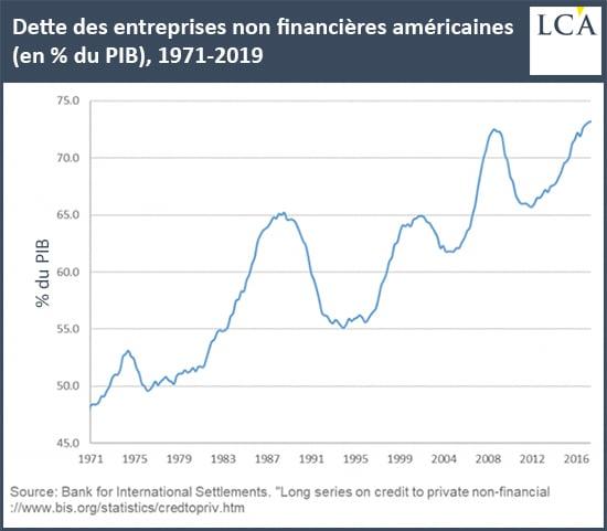 Graphique dette des entreprises non-financières aux USA depuis 1971