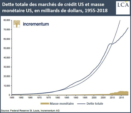 Graphique dette totale des marchés de crédit américains