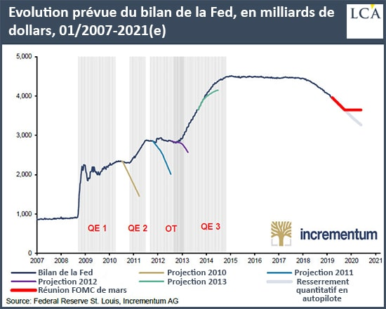 Graphique évolution bilan de la Fed depuis 2007