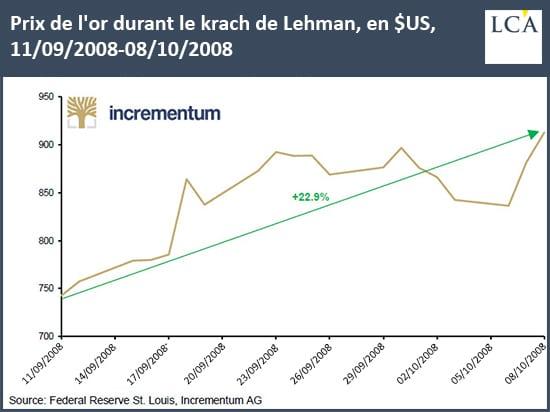 Graphique cours de l'or durant chute de Lehman Brothers