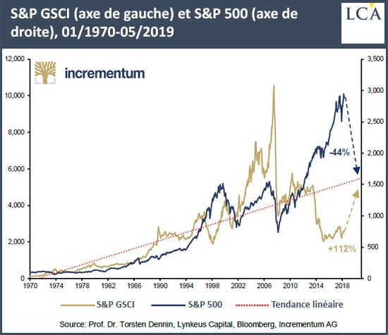 Graphique cours du S&P GSCI et du S&P
